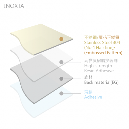 lcm-INOXTA-INOXTA Stainless Steel Wall Covering-composite structure layered diagram